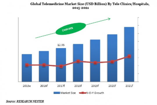 Global Tele-Medicine Market Size (USD Billion) by Tele Clinics Hospitals 2015-2021
