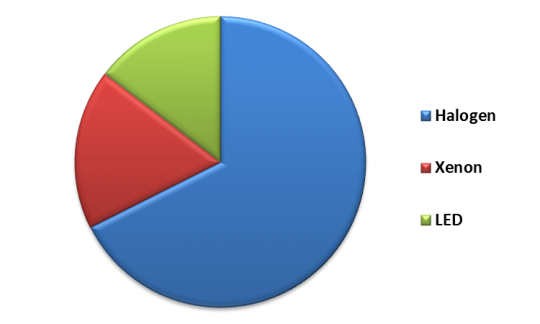 Italy Automotive Lighting Market By Technology – 2015 (in % share)
