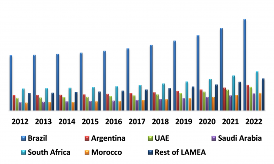 LAMEA Automotive Lighting Market By Country (USD Million)