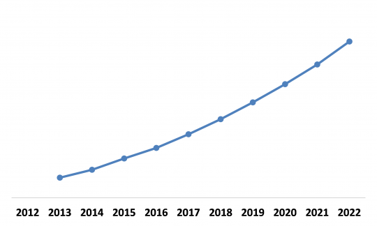 LAMEA Automotive Lighting Market (Growth Rate in %)