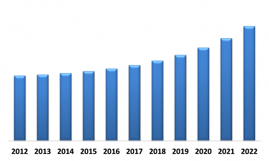 LAMEA Automotive Lighting Market (USD Million)