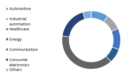 LAMEA Embedded Computing Market Share – By End User (2022)