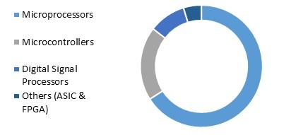LAMEA Embedded Computing Market Share – By Hardware (2015)