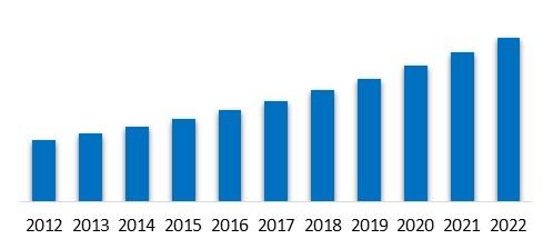 LAMEA Embedded Computing Market Size