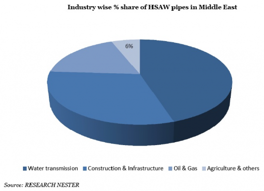 Industry wise % Share of HSAW Pipes in Middle East