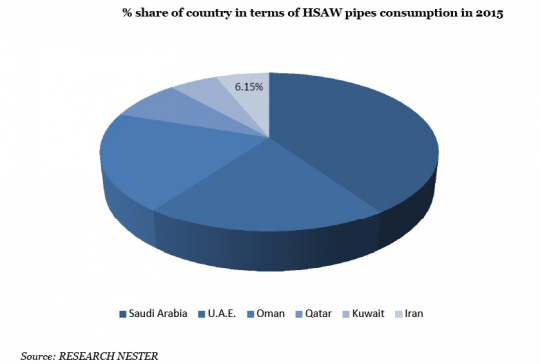 Middle East Spiral Welded Pipe Market % Share of Country in Terms of HSAW Pipes Consumption in 2015