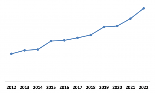 North America Adaptive Cruise Control Market By Country (Growth Rate in %)