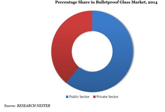 Percentage Share in Bullet Proof Security Glass  Market, 2014