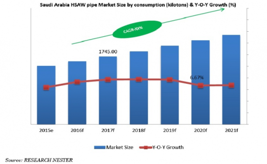 Saudi Arabia HSAW Market by Consumption (Kilotons) & Y-O-Y Growth (%)