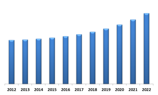 U.S. Automotive Lighting Market (USD Million)
