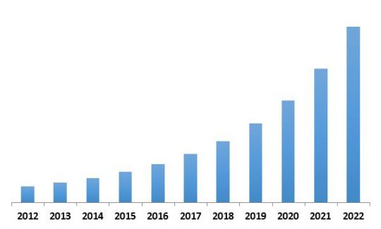 Asia-Pacific Automatic Content Recognition Market Revenue Trend, 2012-2022 ( In USD Million)