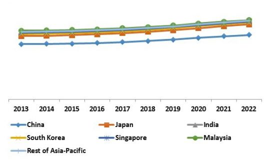 Asia-Pacific Automatic Content Recognition Market Revenue Trend by Country, 2013 – 2022 (in %)