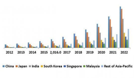 Asia-Pacific Automatic Content Recognition Market Revenue by Country, 2012 – 2022 (USD Million)
