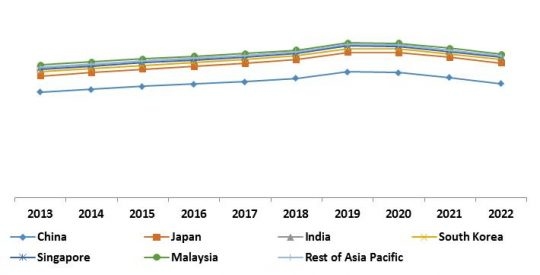 Asia-Pacific IoT Security Market Revenue Trend by Country, 2013 – 2022