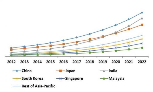 Asia Pacific Managed Security Services Market Growth Trend by Country, 2015 � 2022