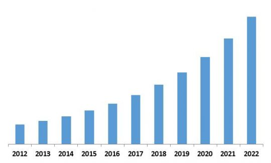 Asia-Pacific Managed Security Services Market Revenue Trend, 2012-2022 ( In USD Billion)