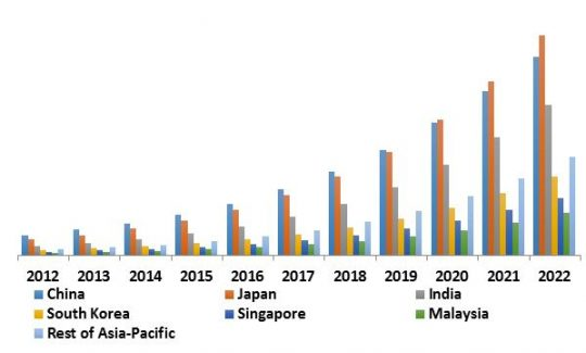 Asia-Pacific Security Analytics Market Revenue Trend by Country, 2012-2022 ( In USD Billion)