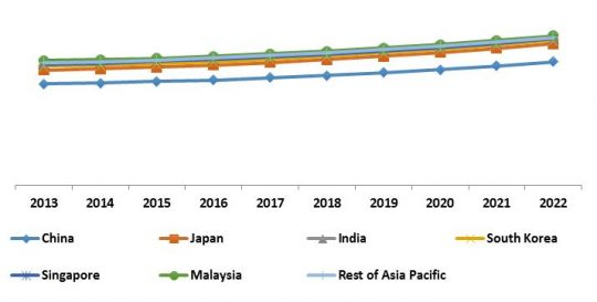 Asia-Pacific Streaming Analytics Market Revenue Trend by Country, 2013 – 2022 (in %)