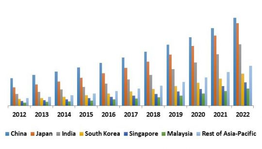 Asia-Pacific Unified Threat Management Market Revenue by Country, 2012 - 2022 (USD Million)