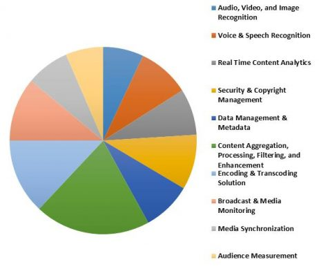 China Automatic Content Recognition Market Revenue Share by Solution Type – 2022 (in %)