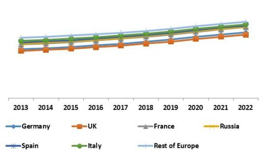 Europe Automatic Content Recognition Market Revenue Trend by Country, 2013 – 2022 (in %)