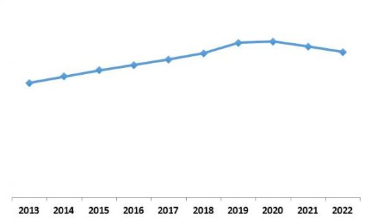Europe IoT Security Market Growth Trend, 2013-2022