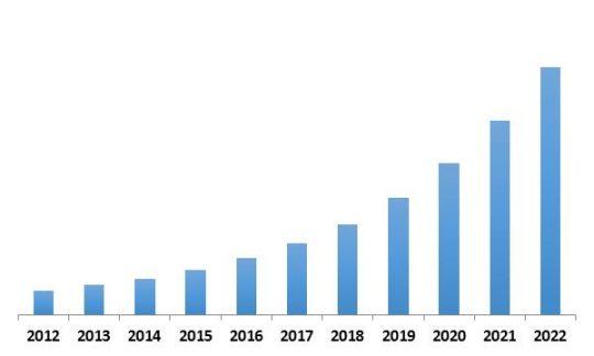 Europe IoT Security Market Revenue Trend, 2012-2022 ( In USD Million)
