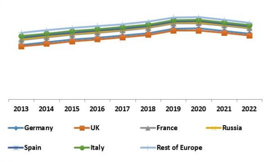 Europe IoT Security Market Revenue Trend by Country, 2013 – 2022
