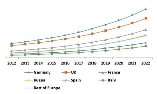 Europe Managed Security Services Market Growth Trend by Country, 2015 – 2022