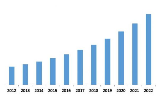 Europe Managed Security Services Market Revenue Trend, 2012-2022 ( In USD Billion)
