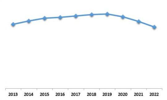 Europe Security Analytics Market Growth Trend, 2013-2022