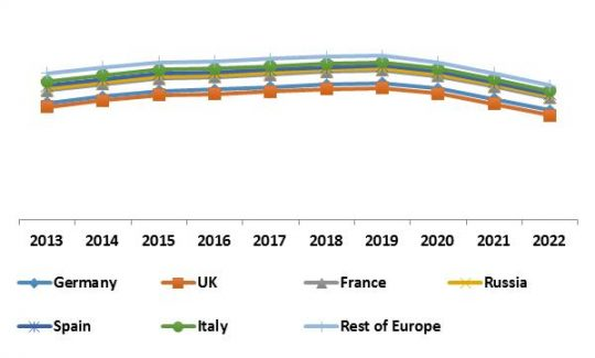 Europe Security Analytics Market Growth Trend by Country, 2013 – 2022