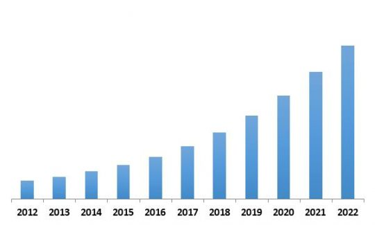 Europe Security Analytics Market Revenue Trend, 2012-2022 ( In USD Billion)