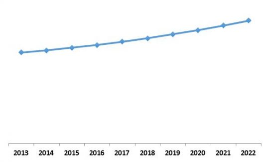 Europe Streaming Analytics Market Growth Trend, 2013-2022