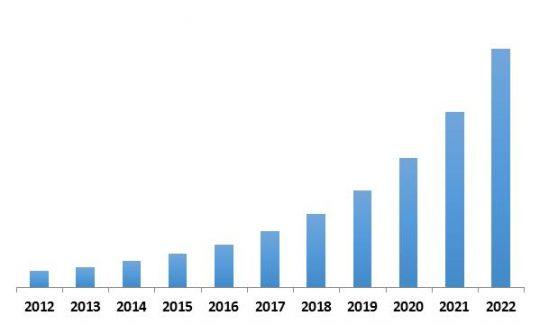 Europe Streaming Analytics Market Revenue Trend, 2012-2022 ( In USD Million)