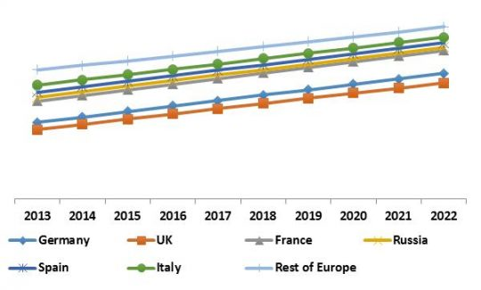 Europe Unified Threat Management Market Revenue Trend by Country, 2013 – 2022 (in %)