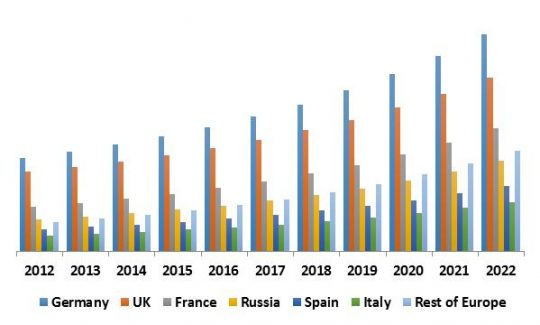 Europe Unified Threat Management Market Revenue by Country, 2012 - 2022 (USD Million)