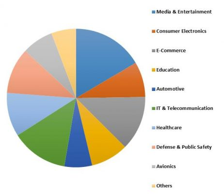 Germany Automatic Content Recognition Market Revenue Share by Technology – 2015 (in %)
