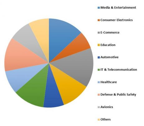 Germany Automatic Content Recognition Market Revenue Share by Technology – 2022 (in %)