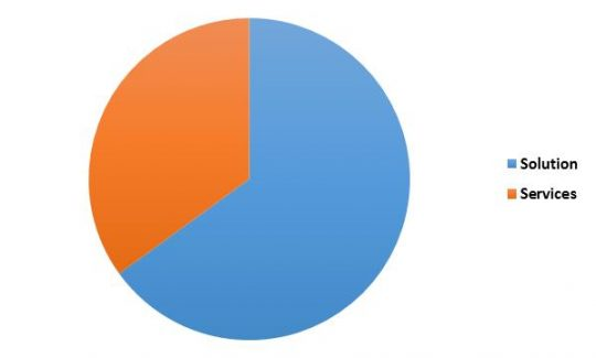 Germany Automatic Content Recognition Market Revenue Share by Type – 2022 (in %)