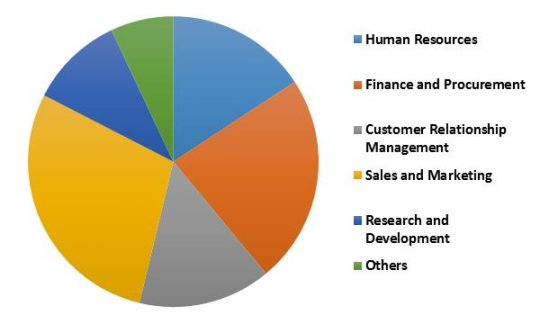 Germany Mobile Business Process Management Market Revenue Share by Function– 2015 (in %)