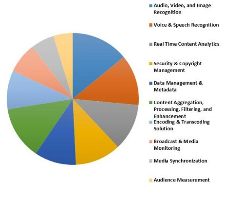 Global Automatic Content Recognition Market Revenue Share by Solution Type � 2015 (in %)