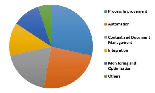 Global Mobile Business Process Management Market Revenue Share by Solution– 2015 (in %)