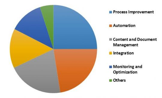 Global Mobile Business Process Management Market Revenue Share by Solution � 2022 (in %)