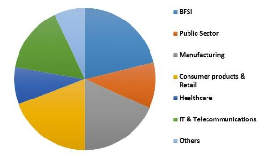 Global Mobile Business Process Management Market Revenue Share by Vertical– 2015 (in %)