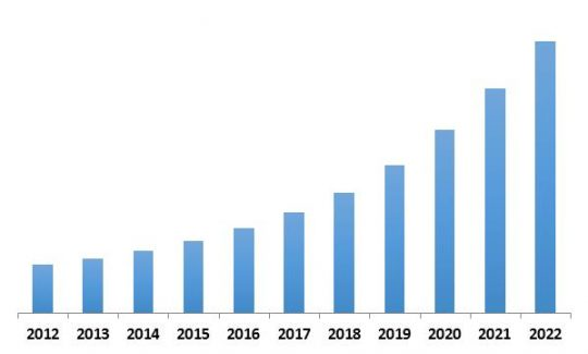 Global Mobile Business Process Management Market Revenue Trend, 2012-2022 ( In USD Billion)