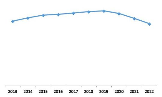 Global Security Analytics Market Growth Trend, 2013-2022