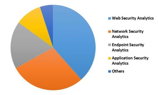Global Security Analytics Market Revenue Share by Application– 2015 (in %)