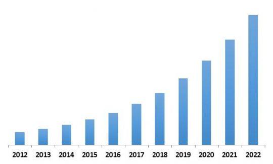 Global Security Analytics Market Revenue Trend, 2012-2022 ( In USD Billion)