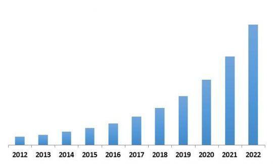 Global Streaming Analytics Market Revenue Trend, 2012-2022 ( In USD Million)